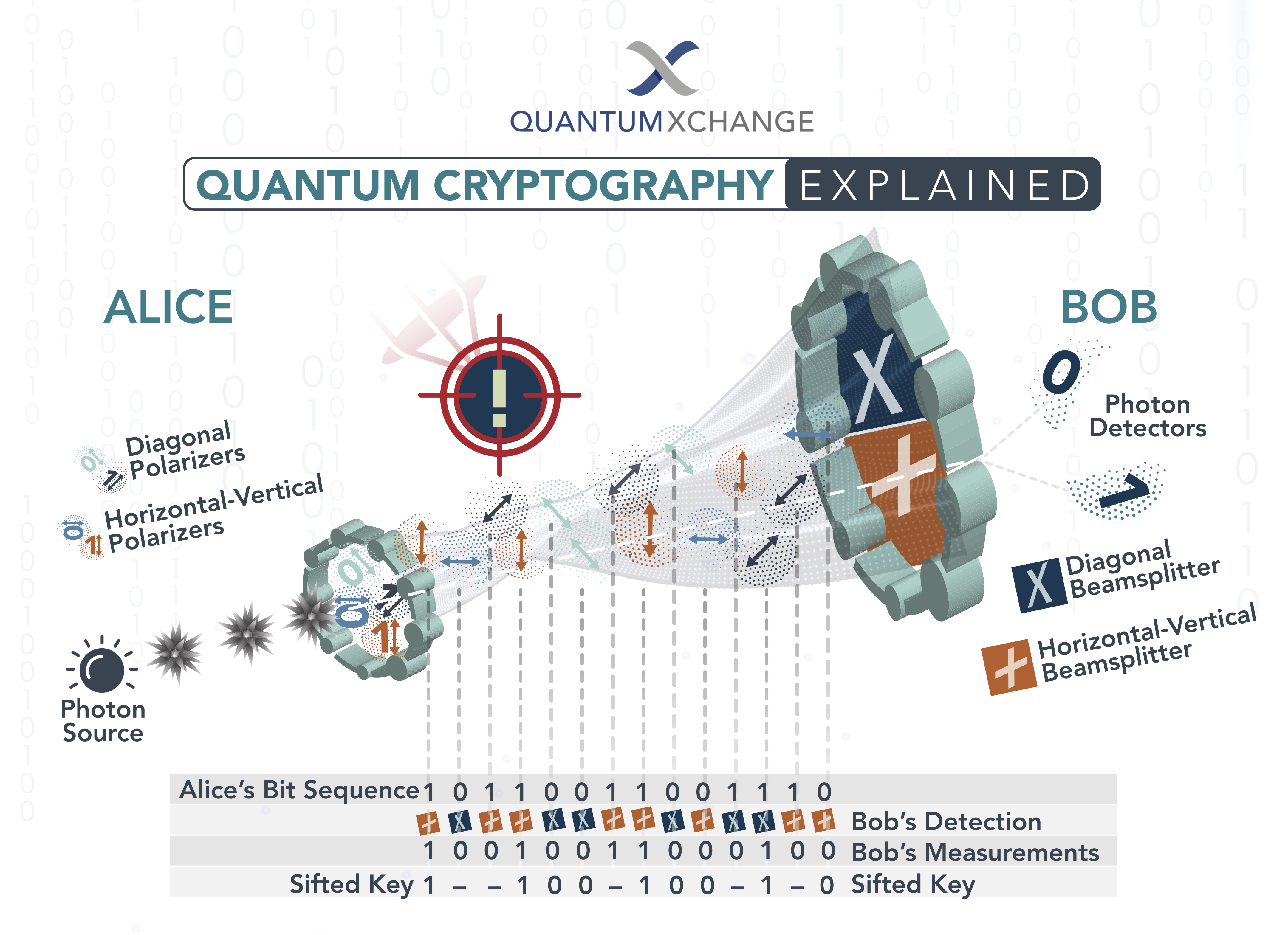 how quantum cryptography works explained
