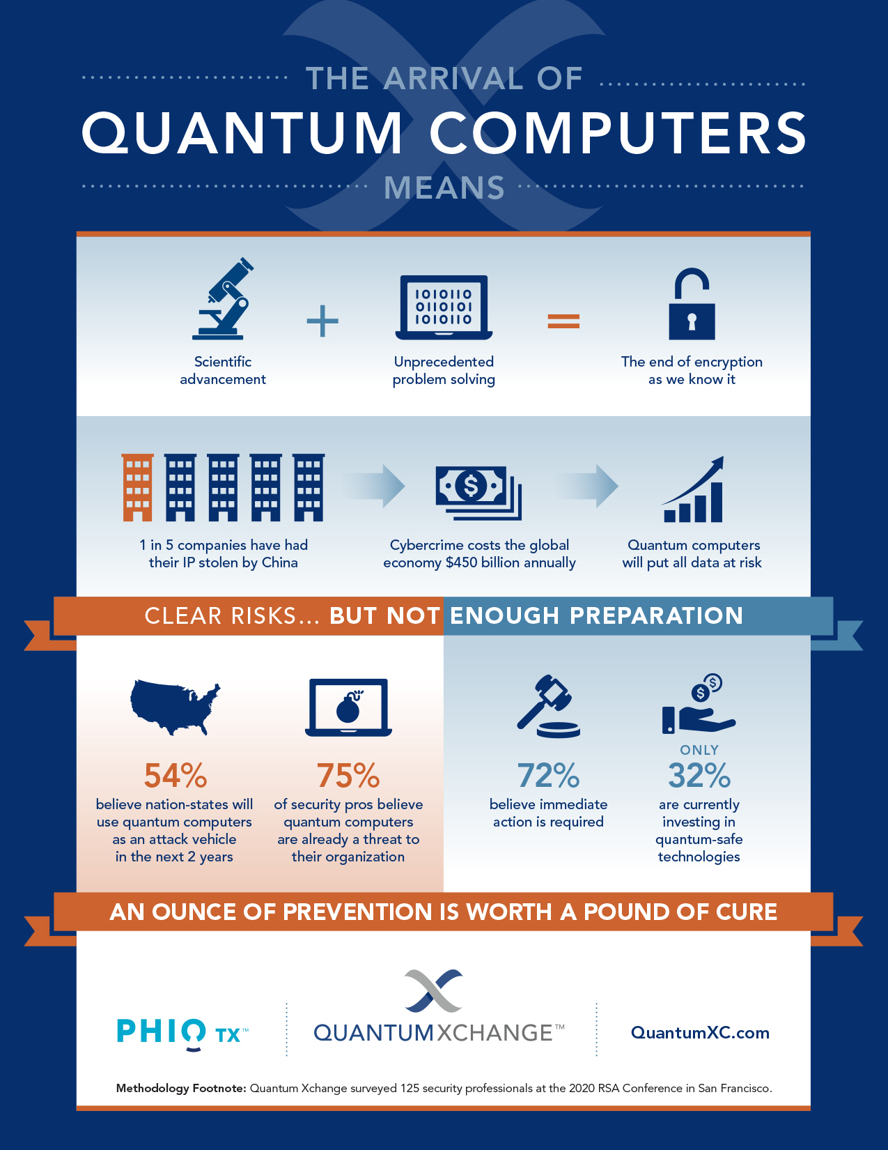 The Arrival of Quantum Computers