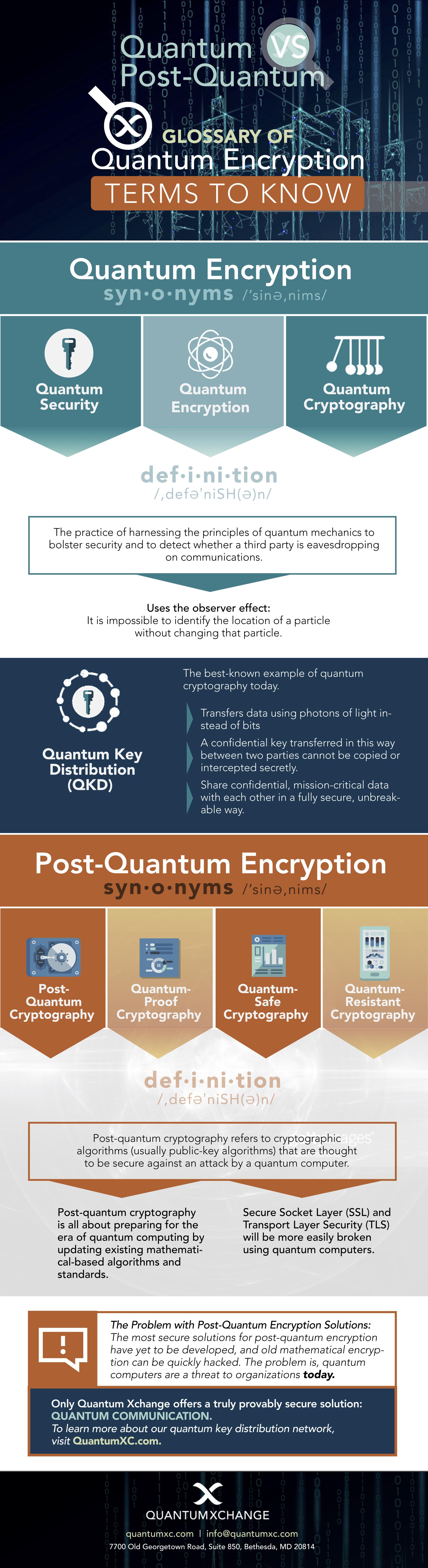 Quantum Encryption Glossary