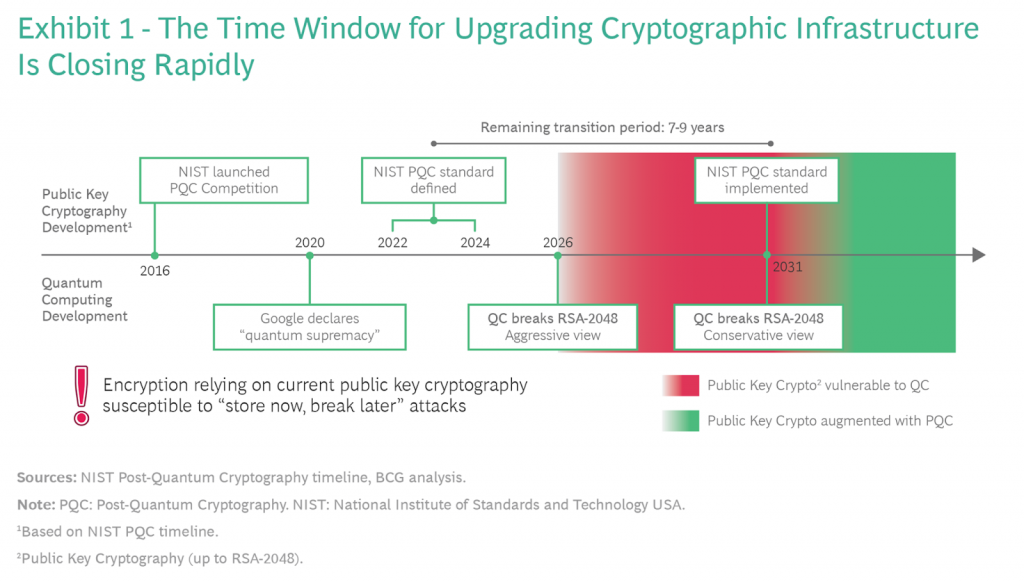 time window for upgrading cryptographic infrastructure